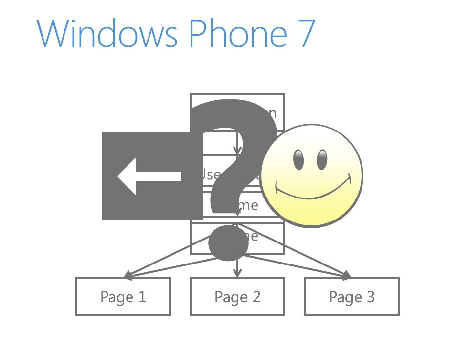 Windows Phone 7 Application Frame Page 3 Page 1 Page 2 UserControl