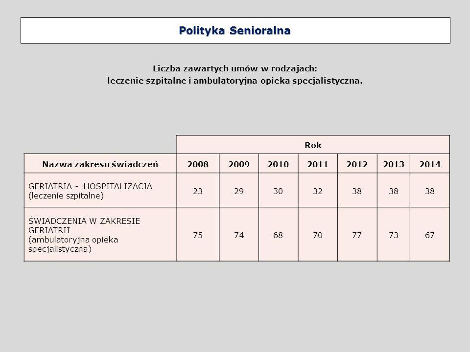 Polityka Senioralna Liczba zawartych umów w rodzajach: