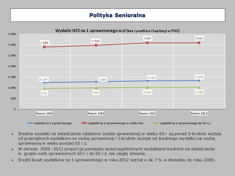 Polityka Senioralna