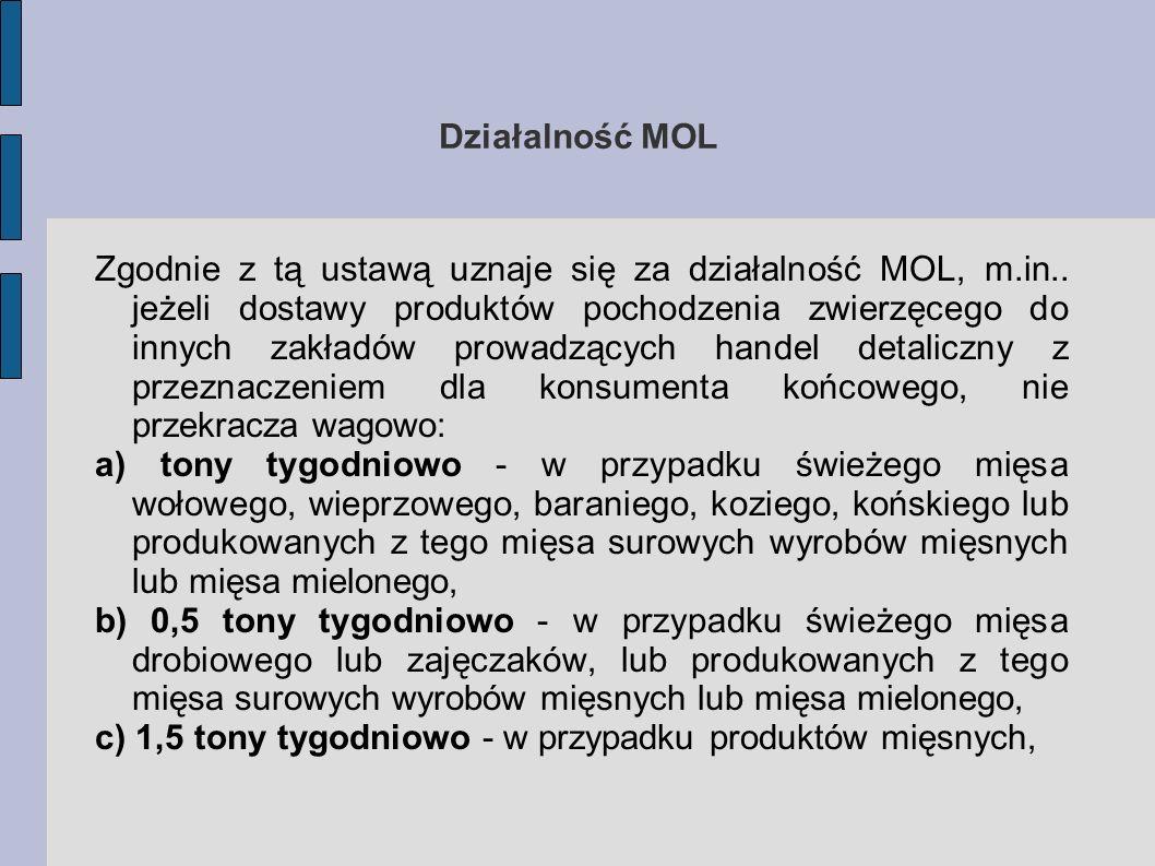 Działalność MOL