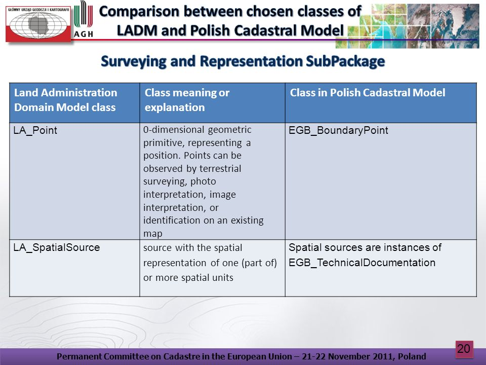 Surveying and Representation SubPackage