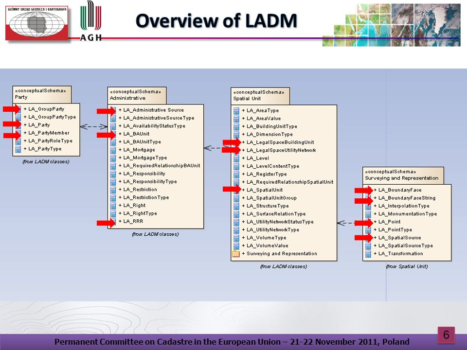 Overview of LADM Permanent Committee on Cadastre in the European Union – 21-22 November 2011, Poland.