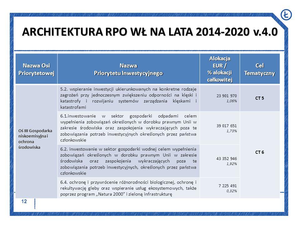 ARCHITEKTURA RPO WŁ NA LATA 2014-2020 v.4.0