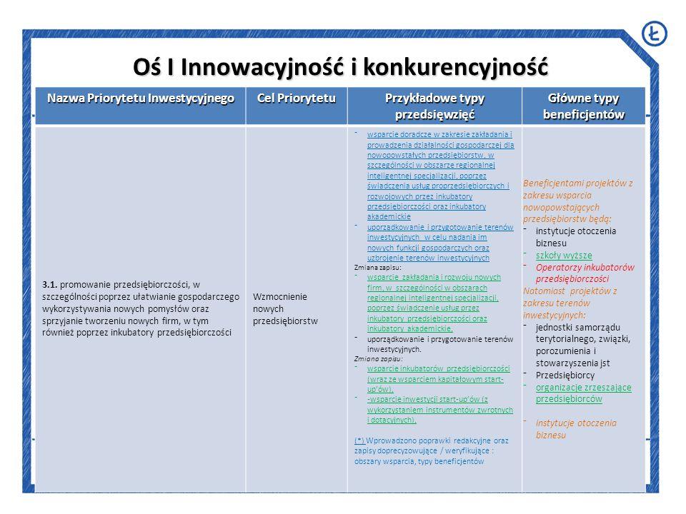 Oś I Innowacyjność i konkurencyjność