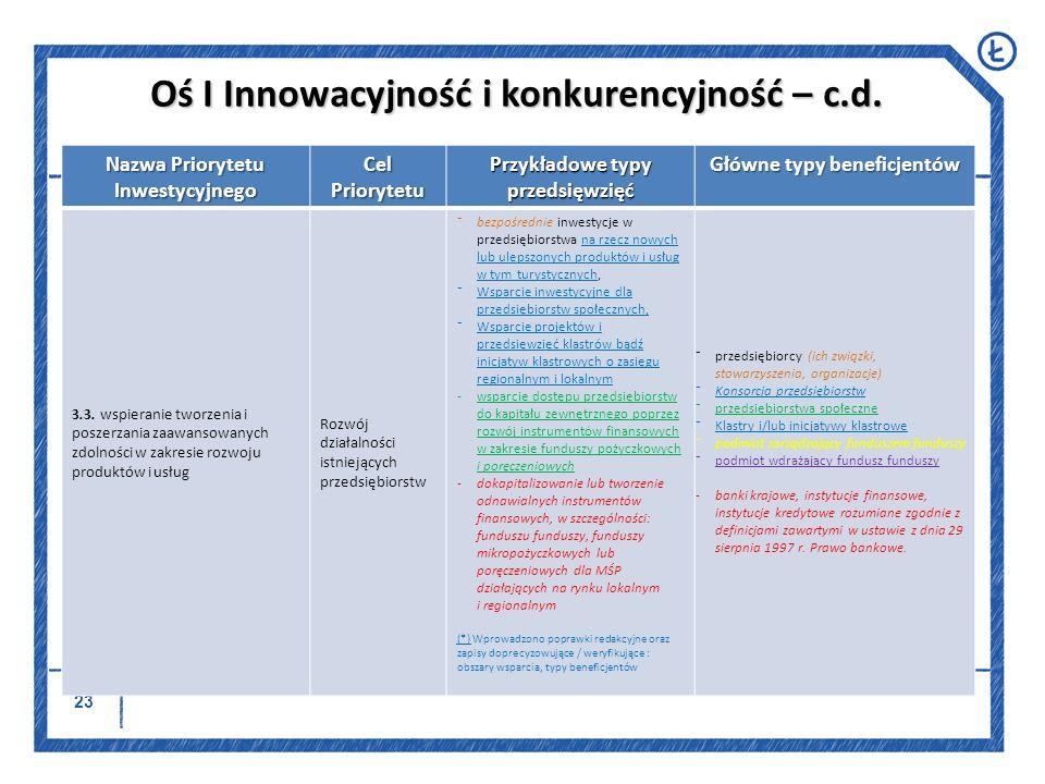 Oś I Innowacyjność i konkurencyjność – c.d.