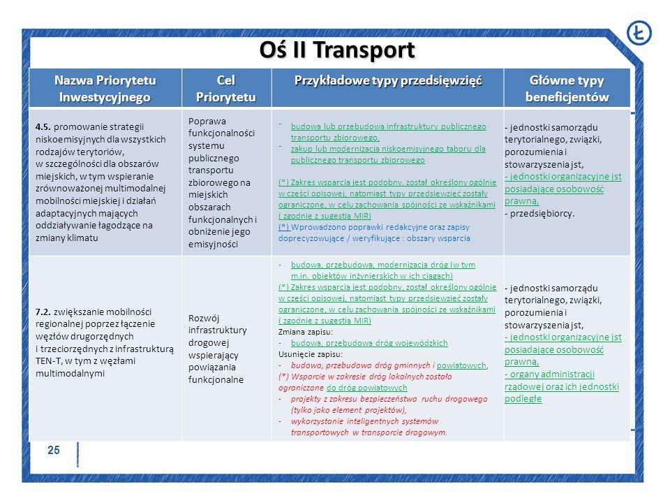 Oś II Transport Nazwa Priorytetu Inwestycyjnego Cel Priorytetu