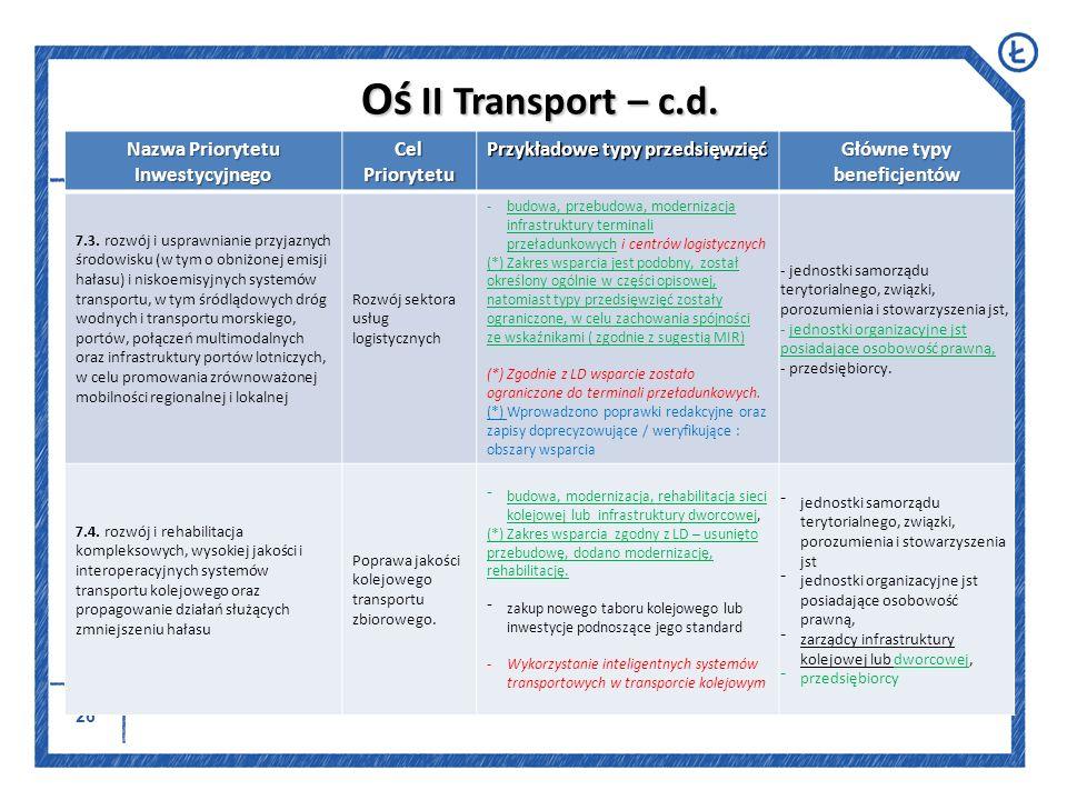 Oś II Transport – c.d. Nazwa Priorytetu Inwestycyjnego Cel Priorytetu