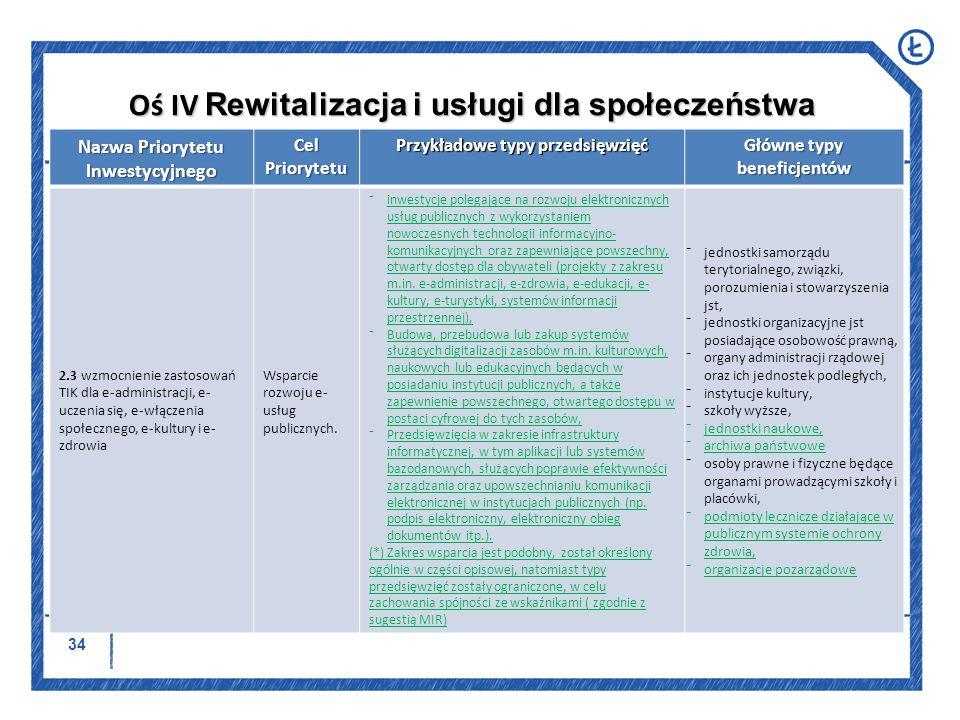 Oś IV Rewitalizacja i usługi dla społeczeństwa