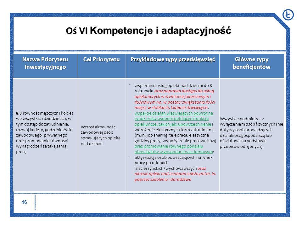 Oś VI Kompetencje i adaptacyjność