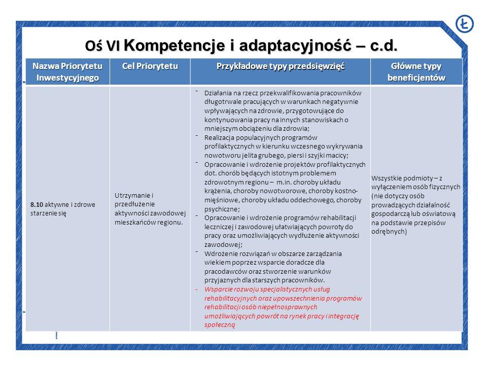 Oś VI Kompetencje i adaptacyjność – c.d.