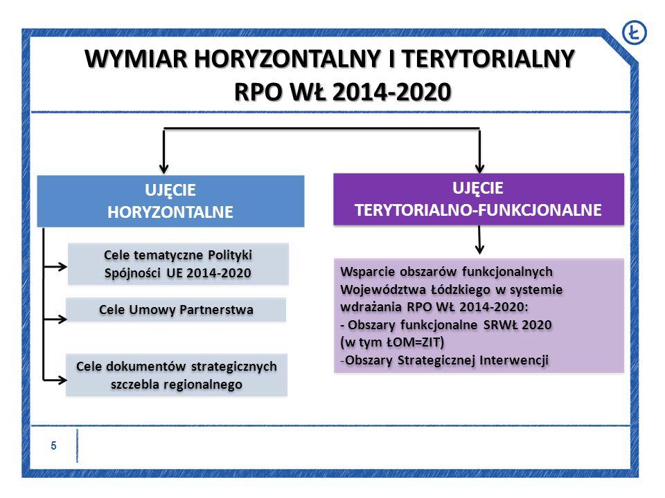 WYMIAR HORYZONTALNY I TERYTORIALNY RPO WŁ 2014-2020
