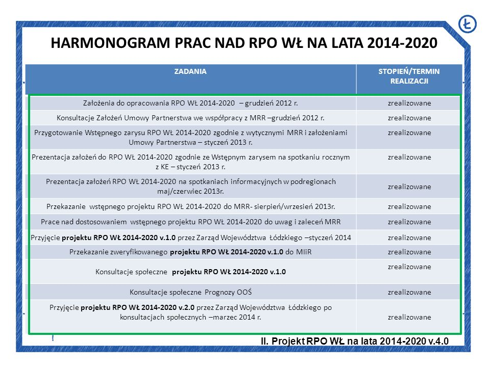 HARMONOGRAM PRAC NAD RPO WŁ NA LATA 2014-2020