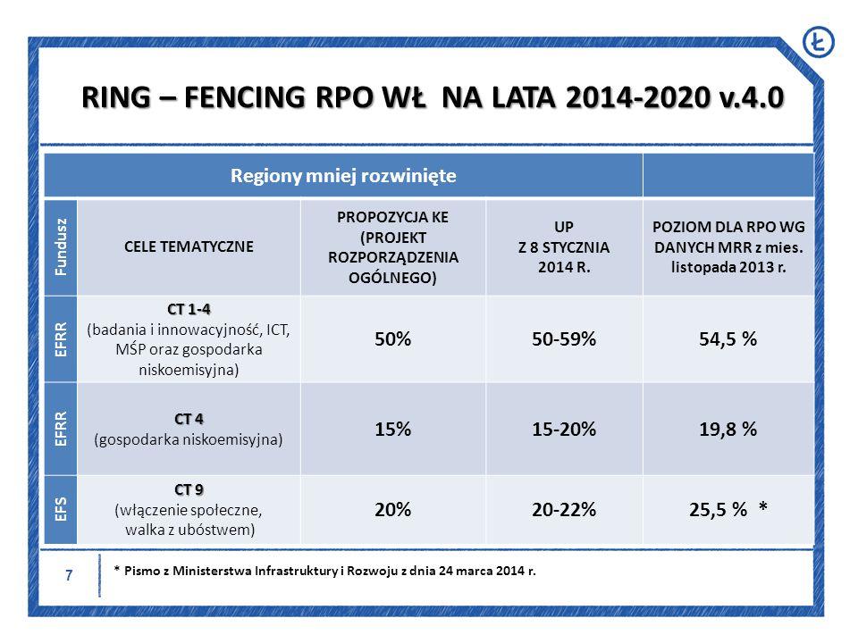 RING – FENCING RPO WŁ NA LATA 2014-2020 v.4.0