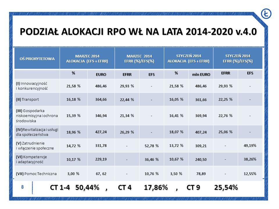 PODZIAŁ ALOKACJI RPO WŁ NA LATA 2014-2020 v.4.0