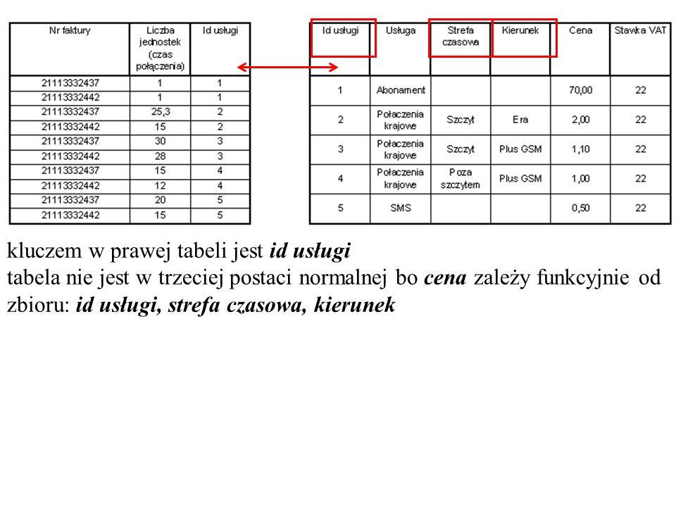 kluczem w prawej tabeli jest id usługi