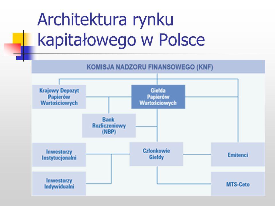 Architektura rynku kapitałowego w Polsce