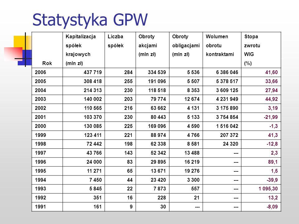 Statystyka GPW Rok Kapitalizacja Liczba Obroty Wolumen Stopa spółek