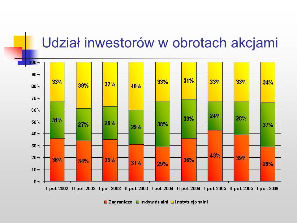 Udział inwestorów w obrotach akcjami