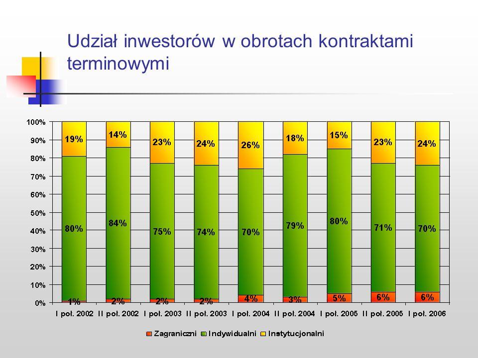 Udział inwestorów w obrotach kontraktami terminowymi
