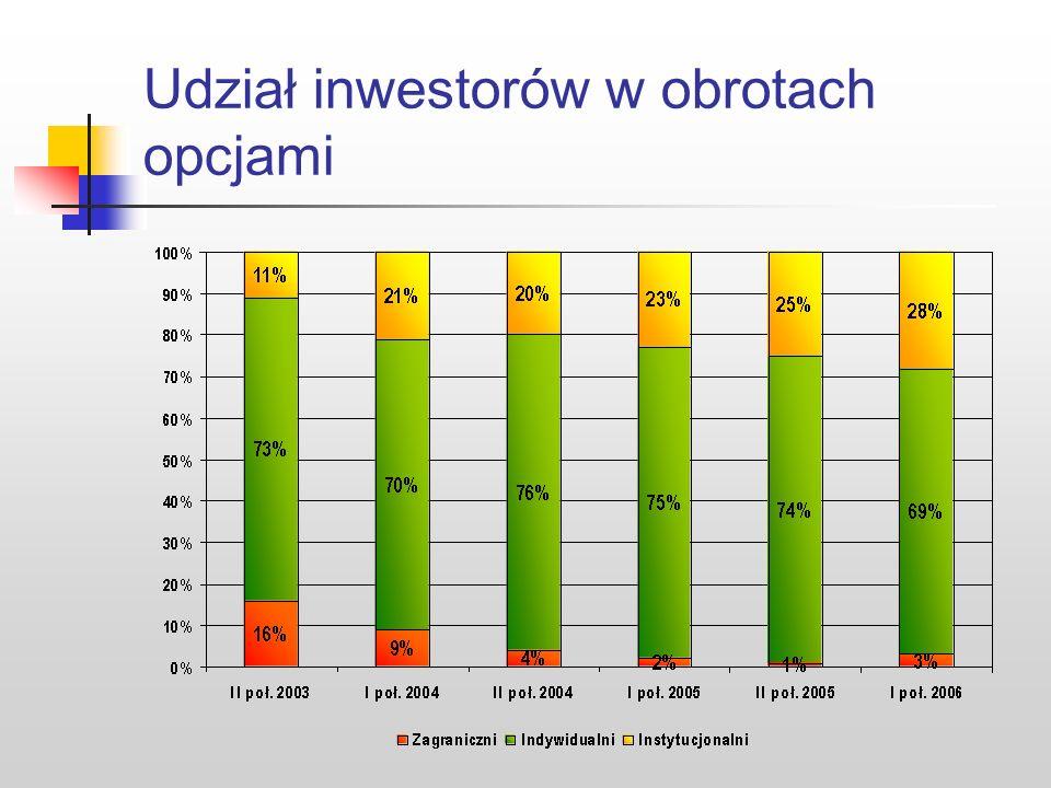 Udział inwestorów w obrotach opcjami