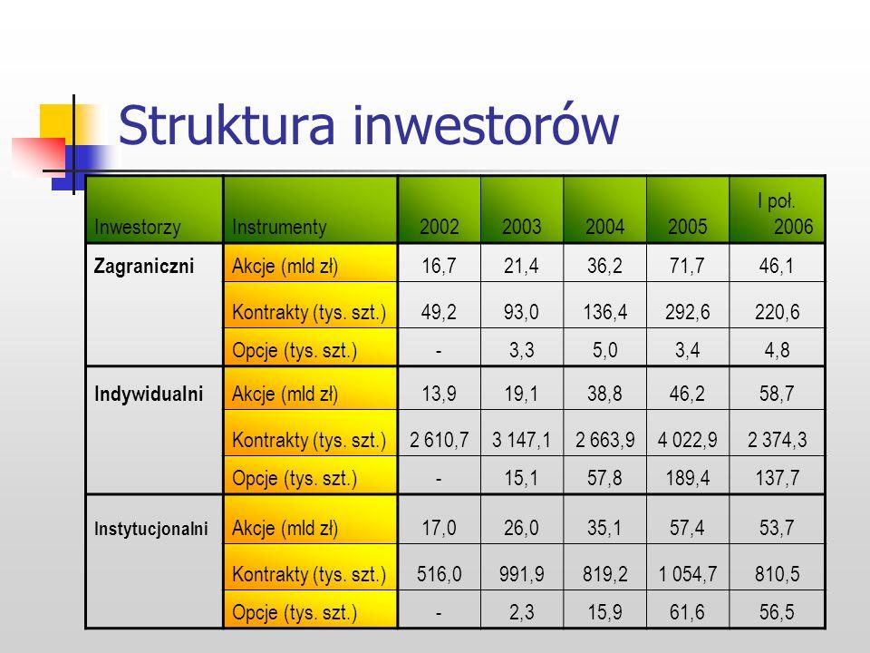 Struktura inwestorów Inwestorzy Instrumenty 2002 2003 2004 2005