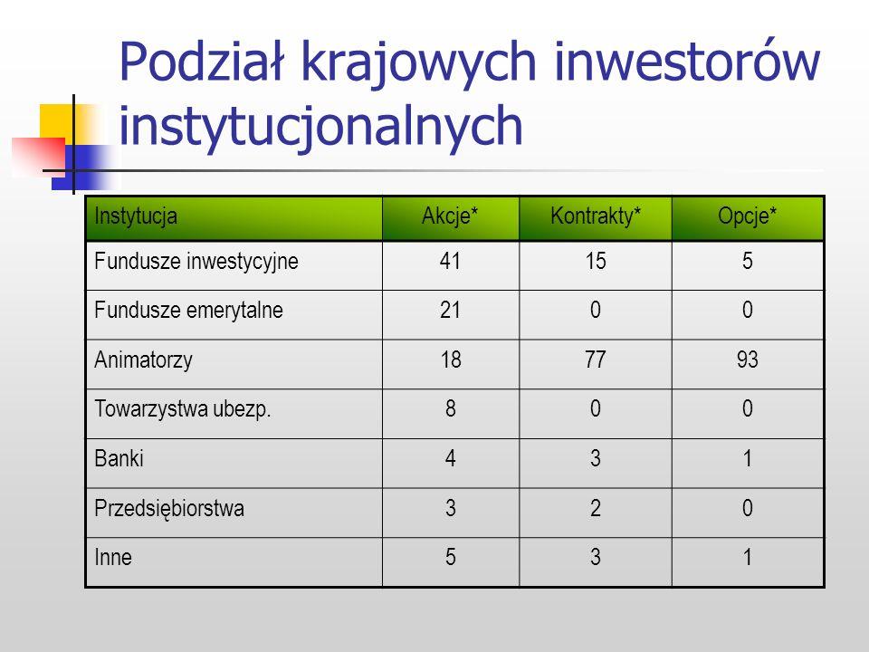 Podział krajowych inwestorów instytucjonalnych