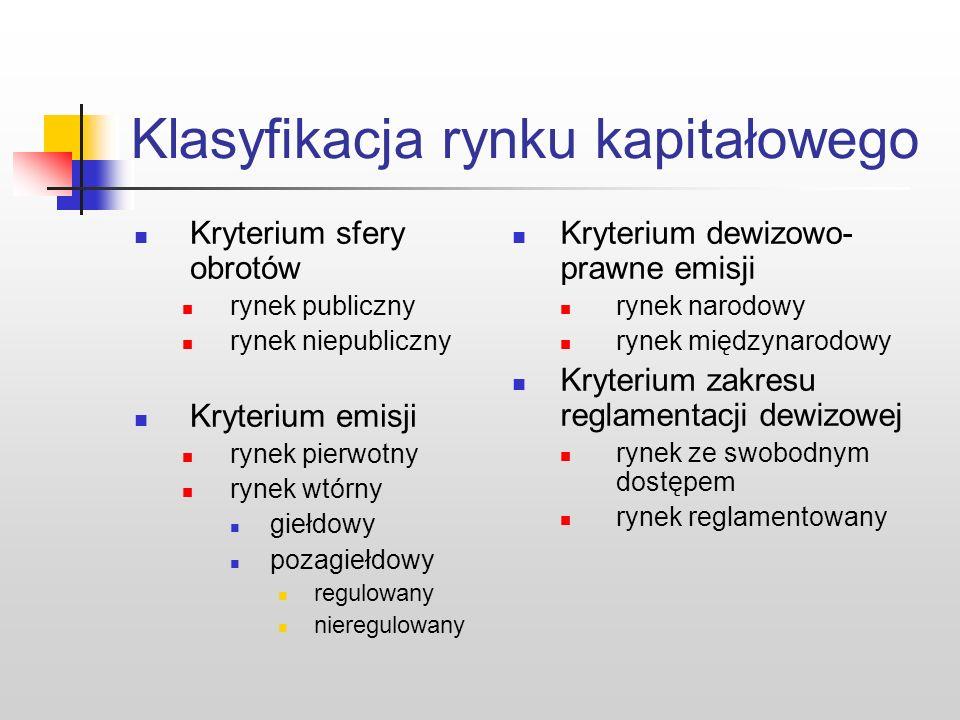 Klasyfikacja rynku kapitałowego