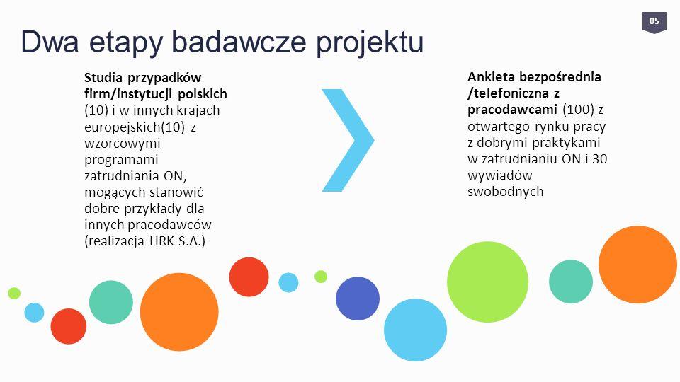 Dwa etapy badawcze projektu