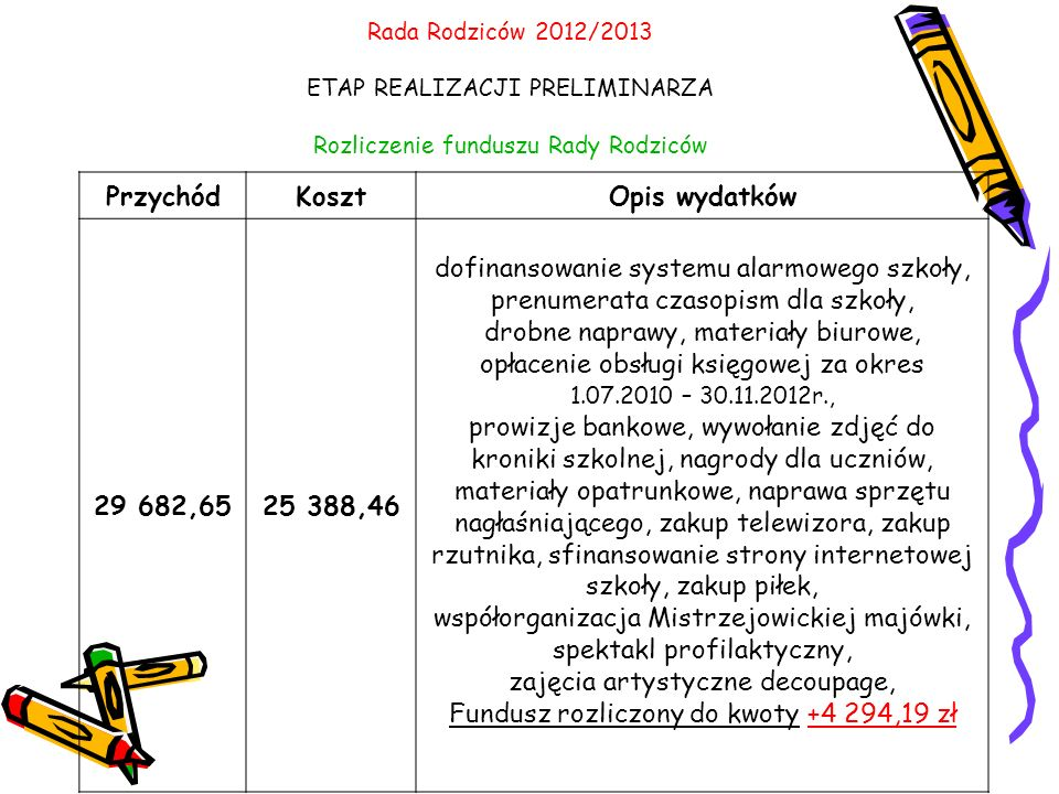 Przychód Koszt Opis wydatków 29 682,65 25 388,46