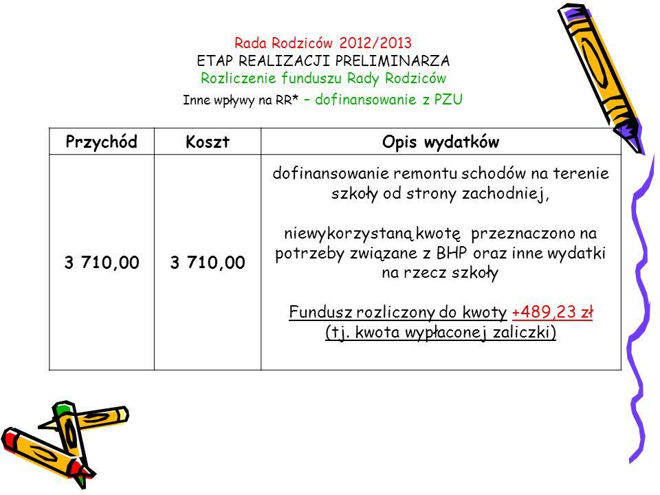Przychód Koszt Opis wydatków 3 710,00