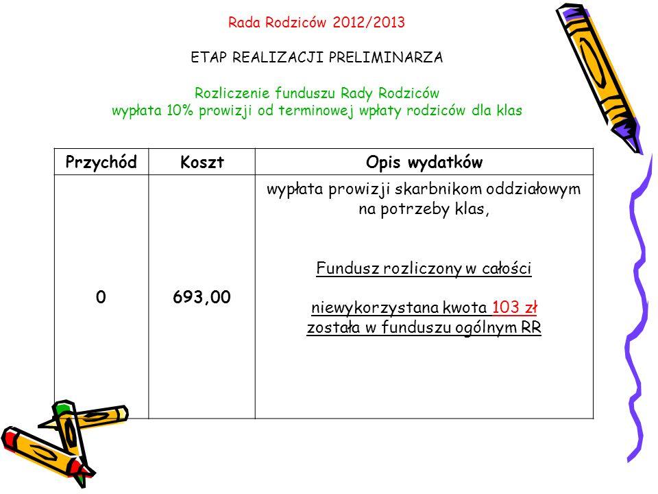 Przychód Koszt Opis wydatków 693,00