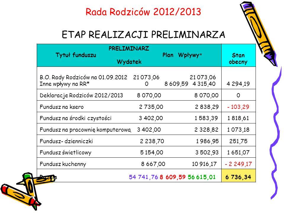 Rada Rodziców 2012/2013 ETAP REALIZACJI PRELIMINARZA
