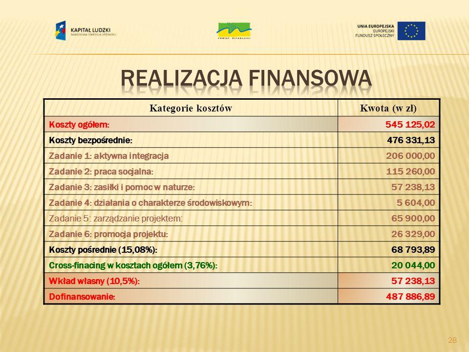 Realizacja finansowa Kategorie kosztów Kwota (w zł) Koszty ogółem: