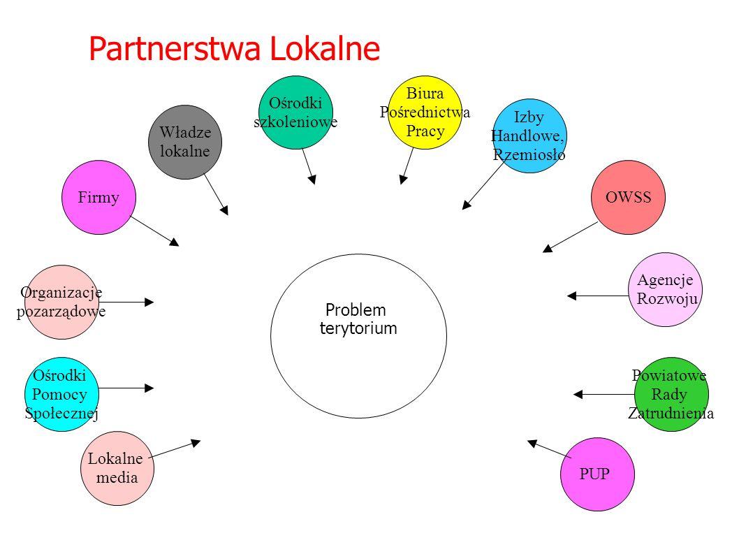 Partnerstwa Lokalne–kto może tworzyć
