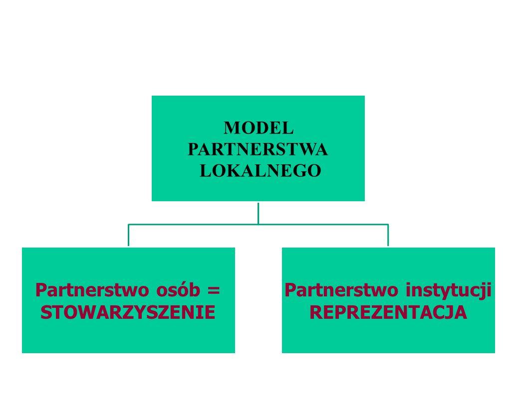 Partnerstwo instytucji