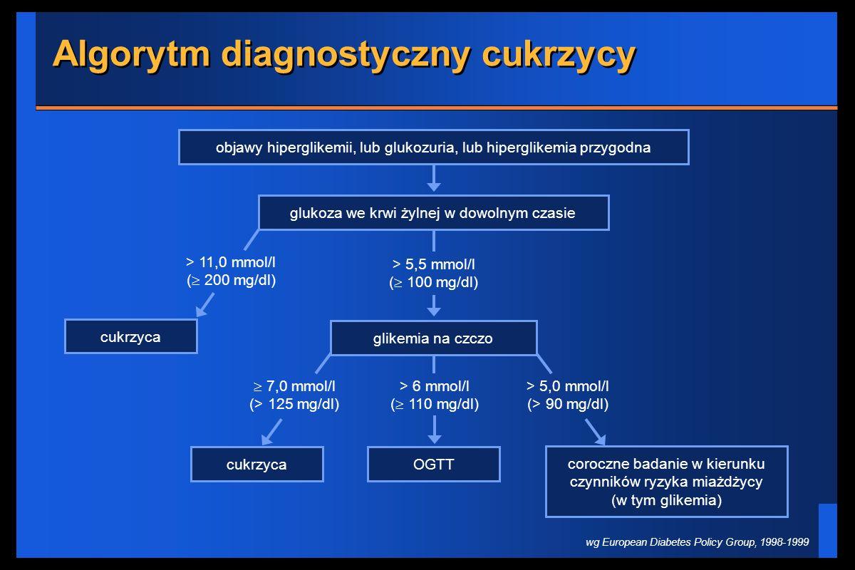 Algorytm diagnostyczny cukrzycy