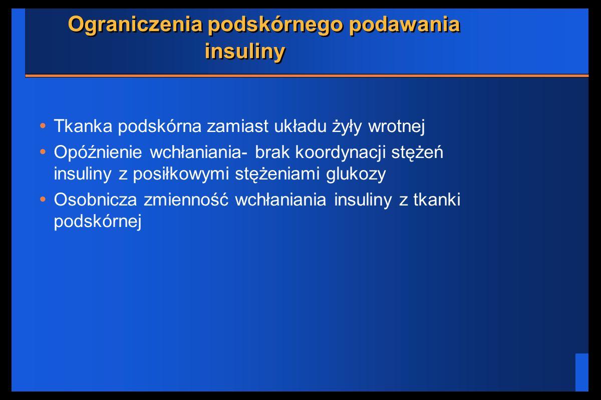 Ograniczenia podskórnego podawania insuliny