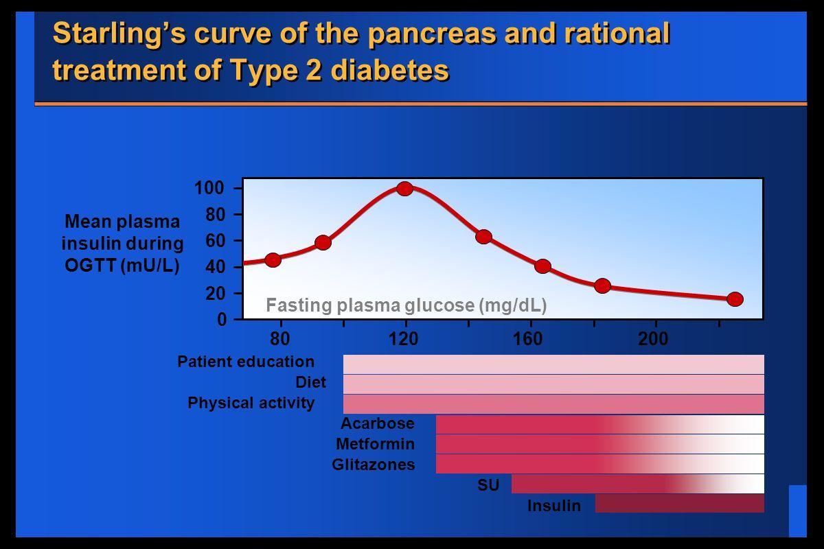Mean plasma insulin during OGTT (mU/L) Fasting plasma glucose (mg/dL)