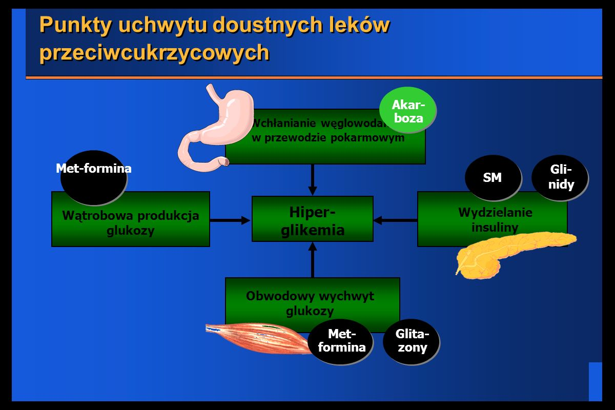 Punkty uchwytu doustnych leków przeciwcukrzycowych