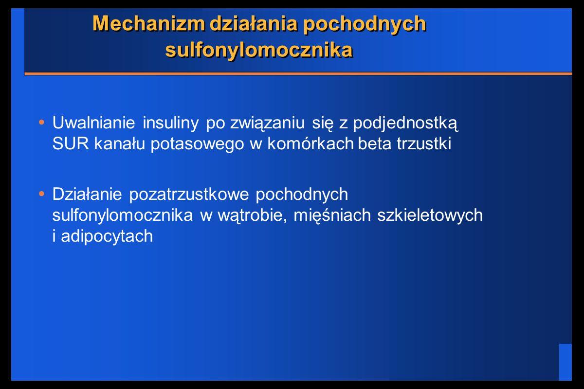 Mechanizm działania pochodnych sulfonylomocznika