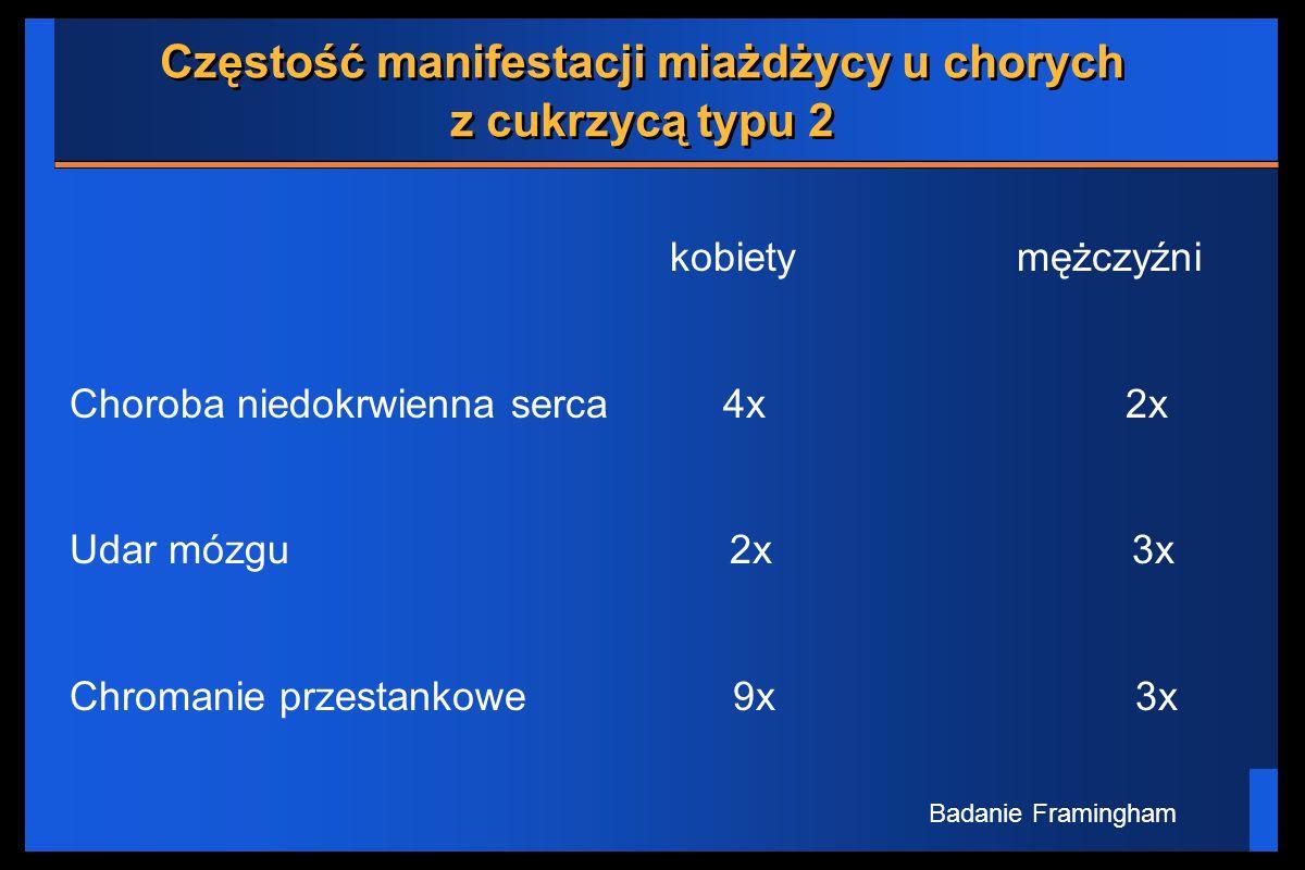 Częstość manifestacji miażdżycy u chorych z cukrzycą typu 2