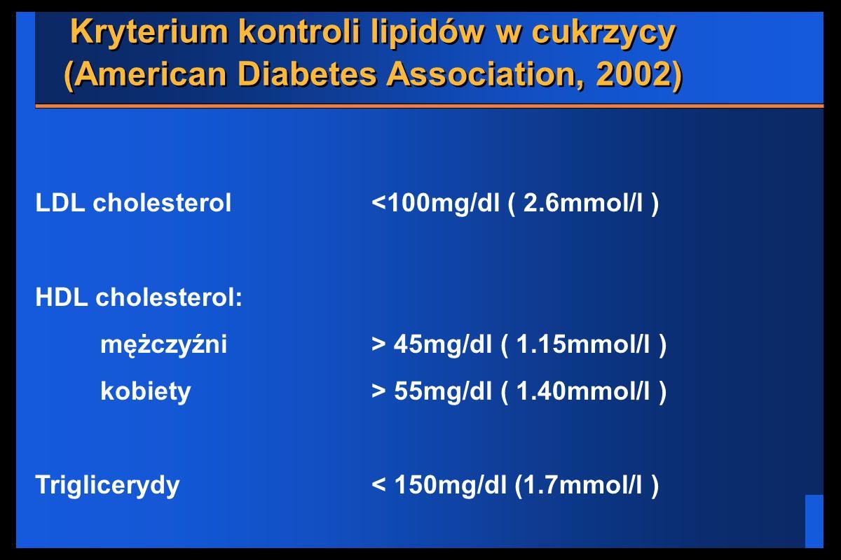 Kryterium kontroli lipidów w cukrzycy (American Diabetes Association, 2002)