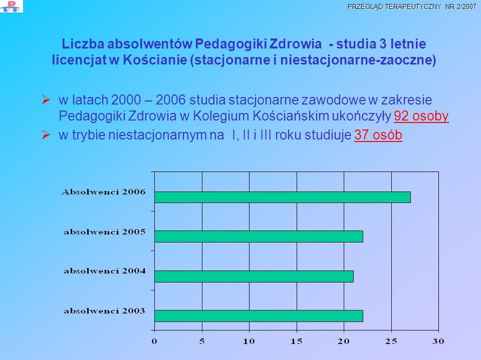 w trybie niestacjonarnym na I, II i III roku studiuje 37 osób
