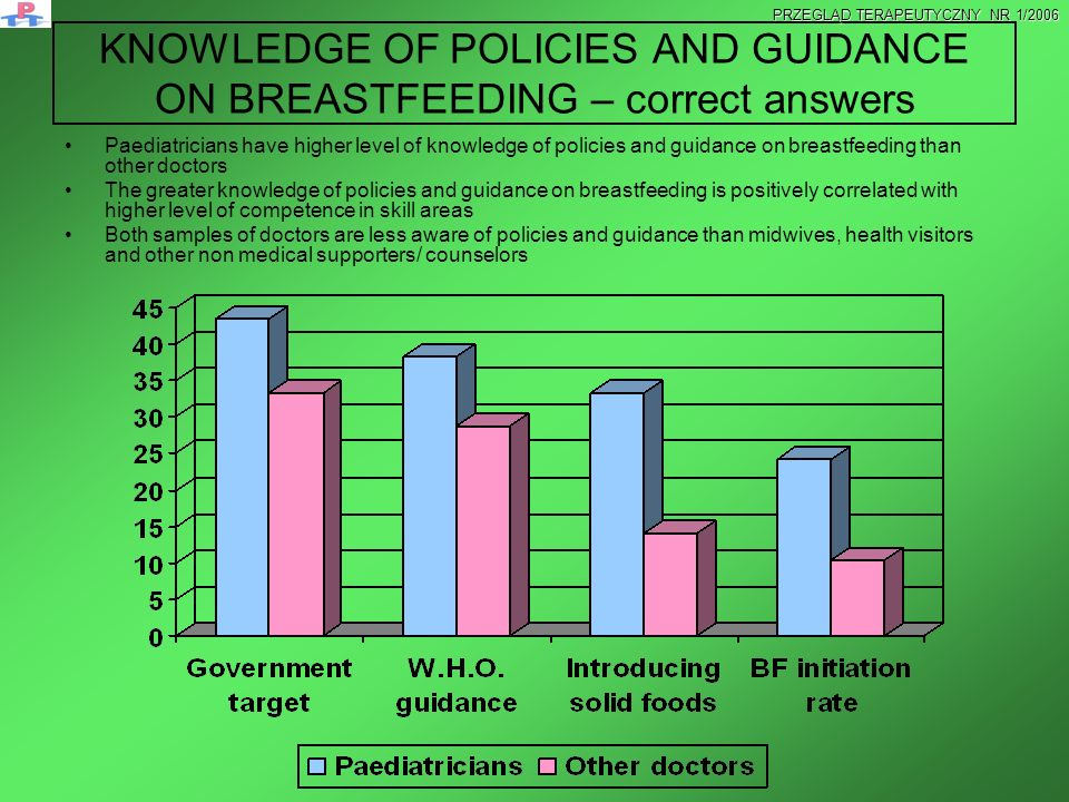 KNOWLEDGE OF POLICIES AND GUIDANCE ON BREASTFEEDING – correct answers