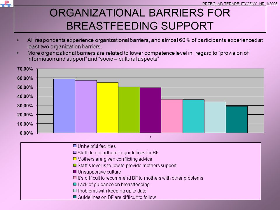 ORGANIZATIONAL BARRIERS FOR BREASTFEEDING SUPPORT