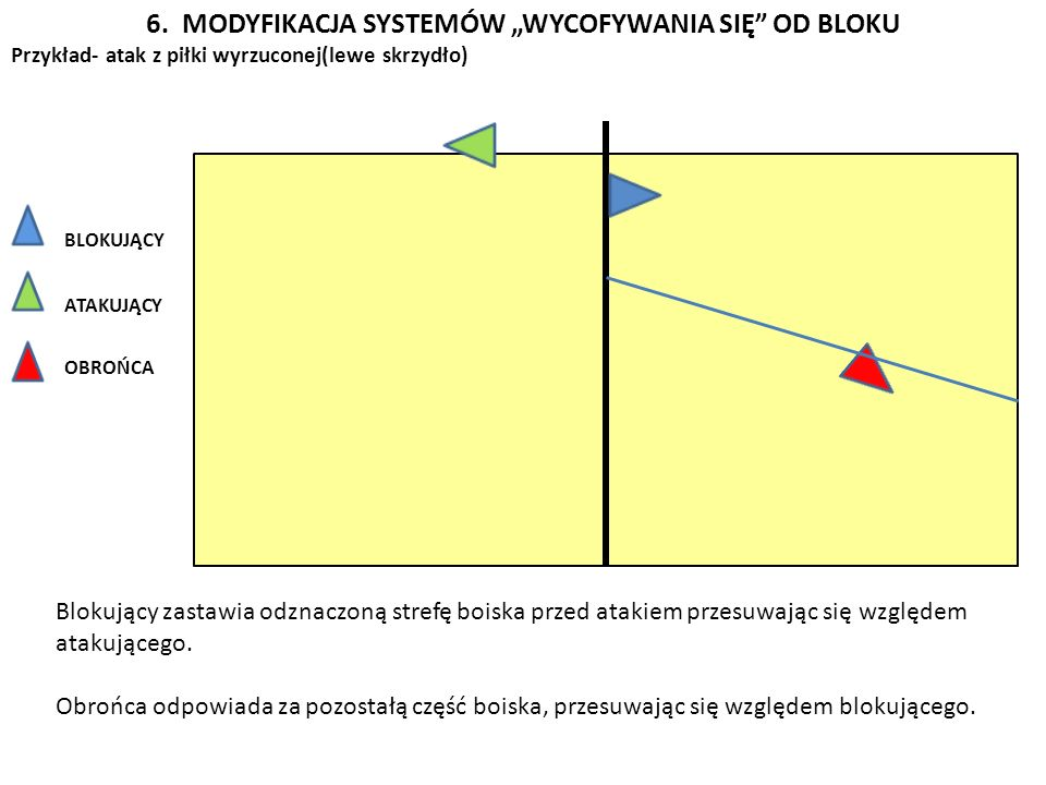 """6. MODYFIKACJA SYSTEMÓW """"WYCOFYWANIA SIĘ OD BLOKU"""