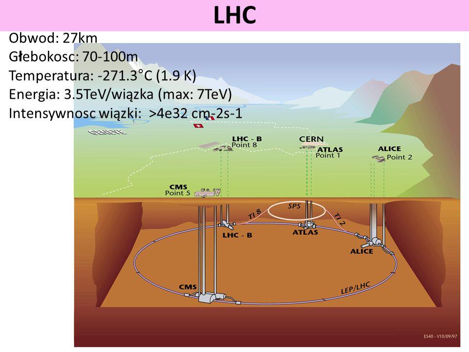 LHC Obwod: 27km Głebokosc: 70-100m Temperatura: -271.3°C (1.9 K)