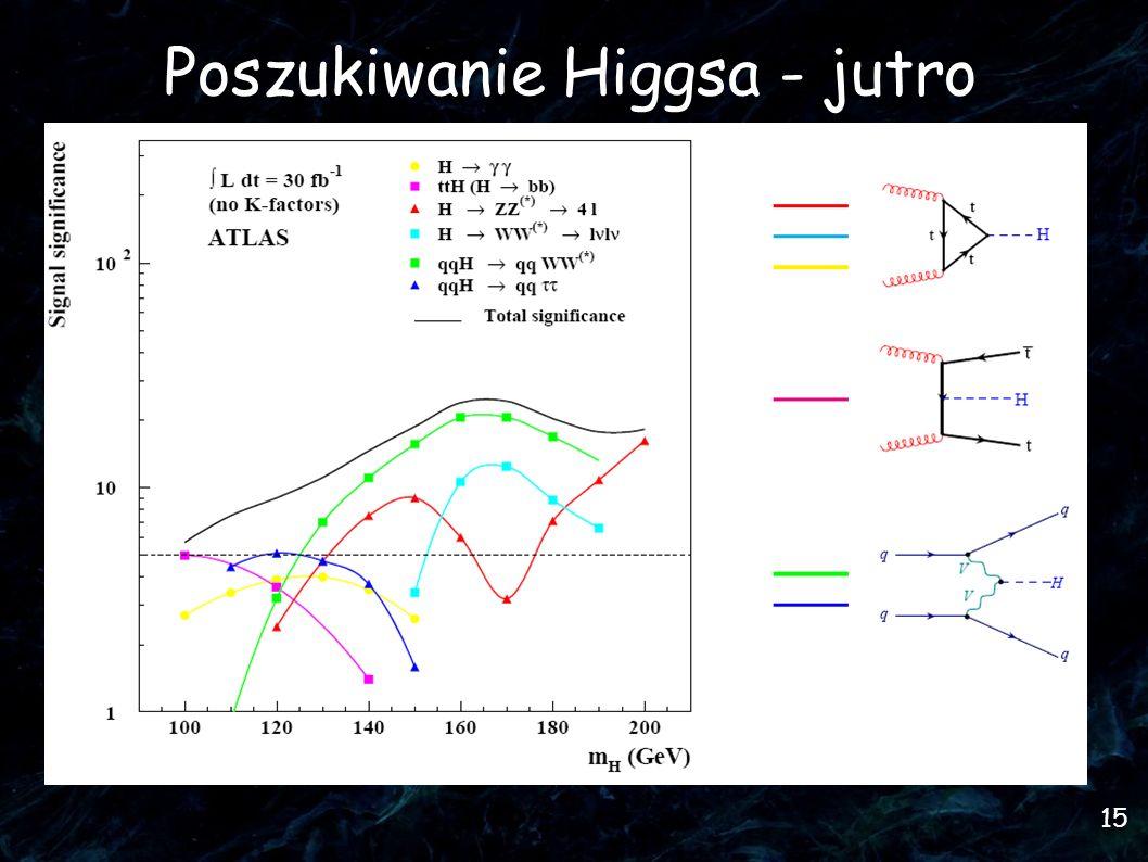 Poszukiwanie Higgsa - jutro