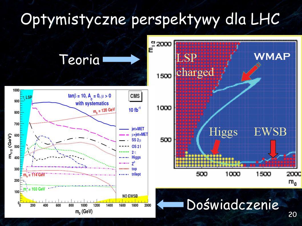 Optymistyczne perspektywy dla LHC