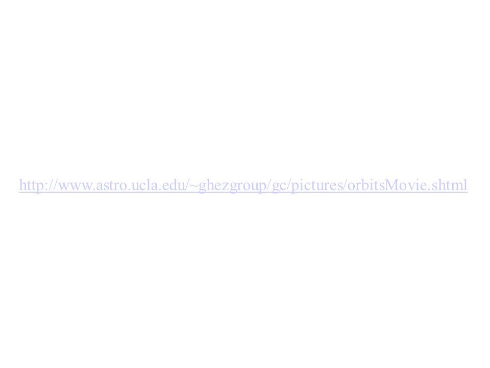 http://www.astro.ucla.edu/~ghezgroup/gc/pictures/orbitsMovie.shtml
